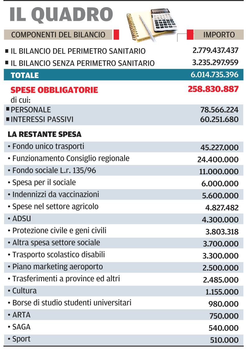 Abruzzo, bilancio da sei miliardi con pi� soldi per il sociale